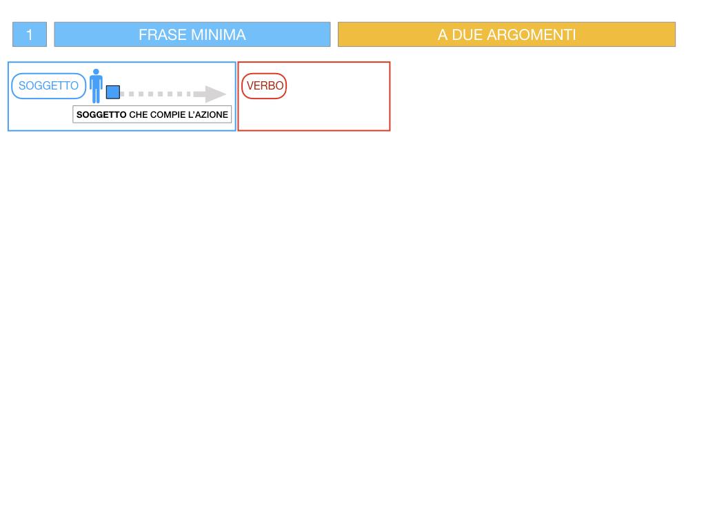 4.1 FRASE MINIMA A DUE ARGOMENTI_COMPLEMENTO OGGETTO E DI TERMINE_SIMULAZIONE.035