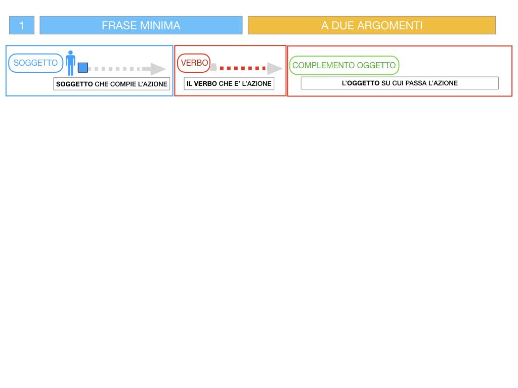 4.1 FRASE MINIMA A DUE ARGOMENTI_COMPLEMENTO OGGETTO E DI TERMINE_SIMULAZIONE.039