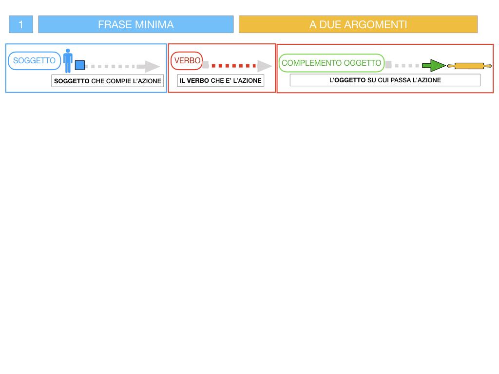 4.1 FRASE MINIMA A DUE ARGOMENTI_COMPLEMENTO OGGETTO E DI TERMINE_SIMULAZIONE.041