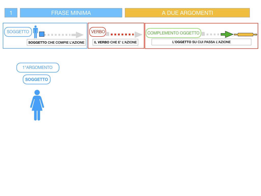 4.1 FRASE MINIMA A DUE ARGOMENTI_COMPLEMENTO OGGETTO E DI TERMINE_SIMULAZIONE.044