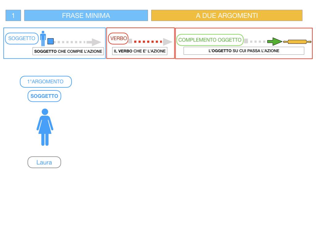 4.1 FRASE MINIMA A DUE ARGOMENTI_COMPLEMENTO OGGETTO E DI TERMINE_SIMULAZIONE.045