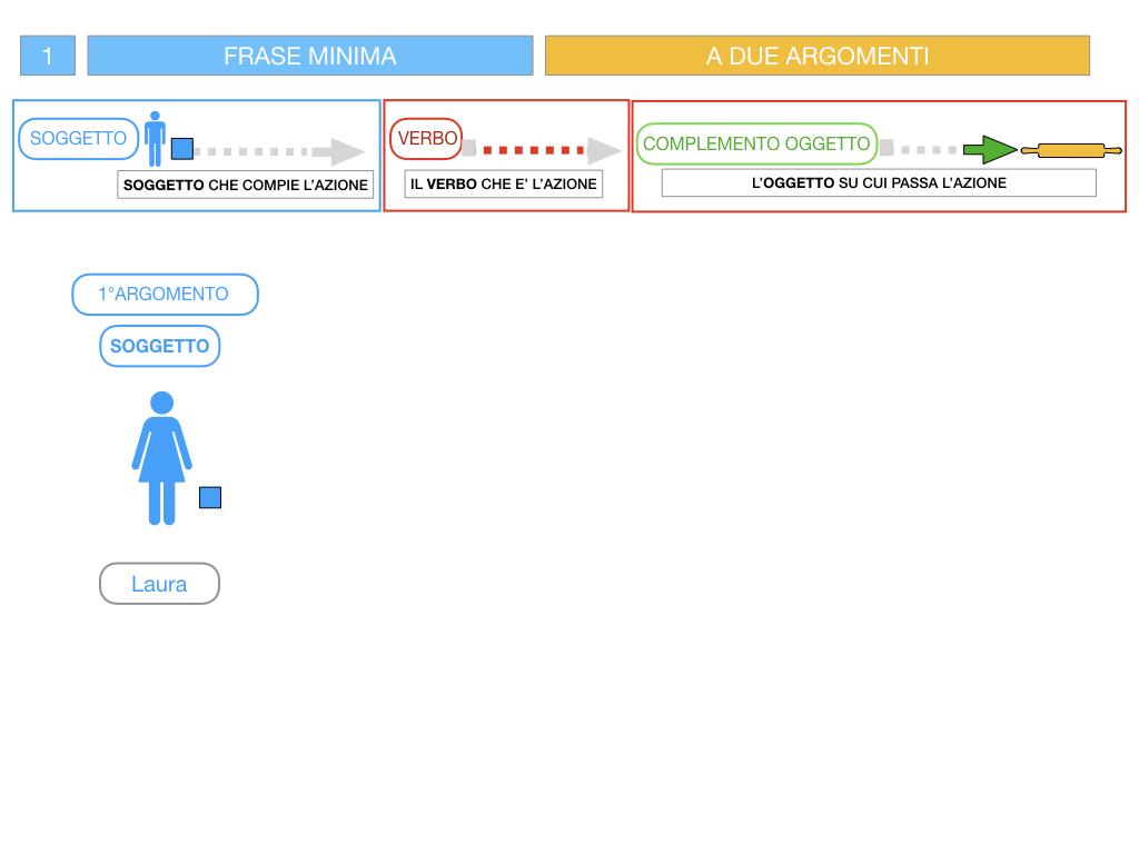 4.1 FRASE MINIMA A DUE ARGOMENTI_COMPLEMENTO OGGETTO E DI TERMINE_SIMULAZIONE.046