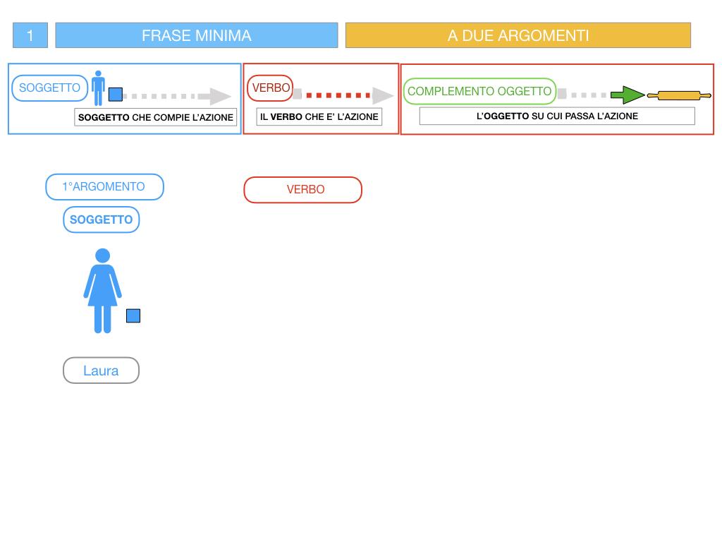 4.1 FRASE MINIMA A DUE ARGOMENTI_COMPLEMENTO OGGETTO E DI TERMINE_SIMULAZIONE.047