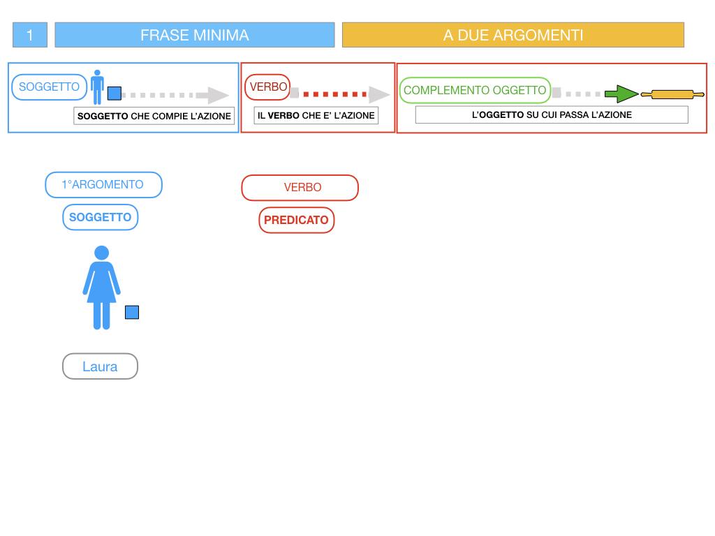4.1 FRASE MINIMA A DUE ARGOMENTI_COMPLEMENTO OGGETTO E DI TERMINE_SIMULAZIONE.048