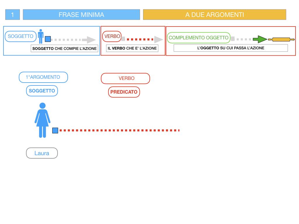 4.1 FRASE MINIMA A DUE ARGOMENTI_COMPLEMENTO OGGETTO E DI TERMINE_SIMULAZIONE.049