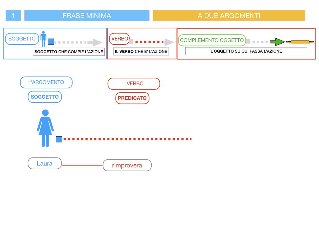 4.1 FRASE MINIMA A DUE ARGOMENTI_COMPLEMENTO OGGETTO E DI TERMINE_SIMULAZIONE.050