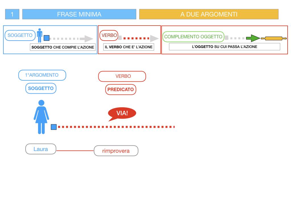 4.1 FRASE MINIMA A DUE ARGOMENTI_COMPLEMENTO OGGETTO E DI TERMINE_SIMULAZIONE.051