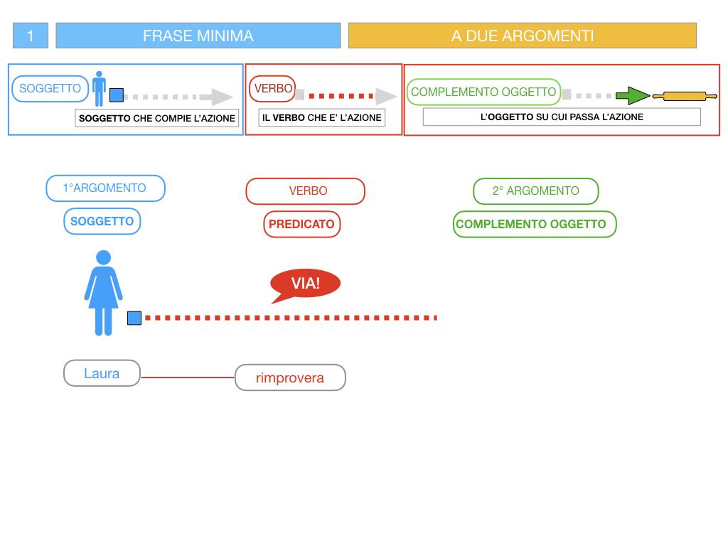 4.1 FRASE MINIMA A DUE ARGOMENTI_COMPLEMENTO OGGETTO E DI TERMINE_SIMULAZIONE.053