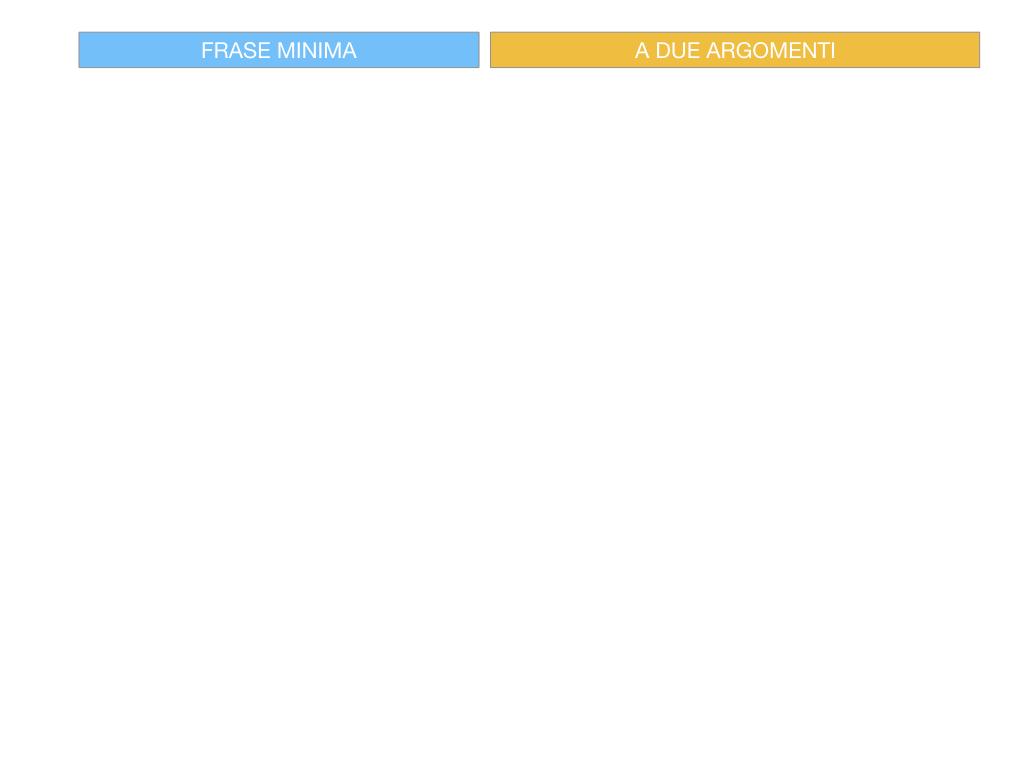 4.1 FRASE MINIMA A DUE ARGOMENTI_COMPLEMENTO OGGETTO E DI TERMINE_SIMULAZIONE.061