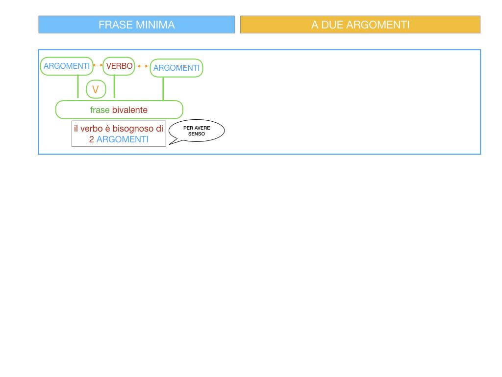 4.1 FRASE MINIMA A DUE ARGOMENTI_COMPLEMENTO OGGETTO E DI TERMINE_SIMULAZIONE.062