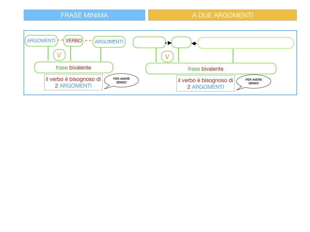 4.1 FRASE MINIMA A DUE ARGOMENTI_COMPLEMENTO OGGETTO E DI TERMINE_SIMULAZIONE.063