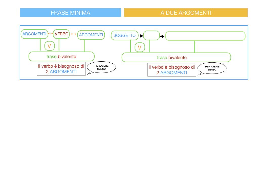 4.1 FRASE MINIMA A DUE ARGOMENTI_COMPLEMENTO OGGETTO E DI TERMINE_SIMULAZIONE.064
