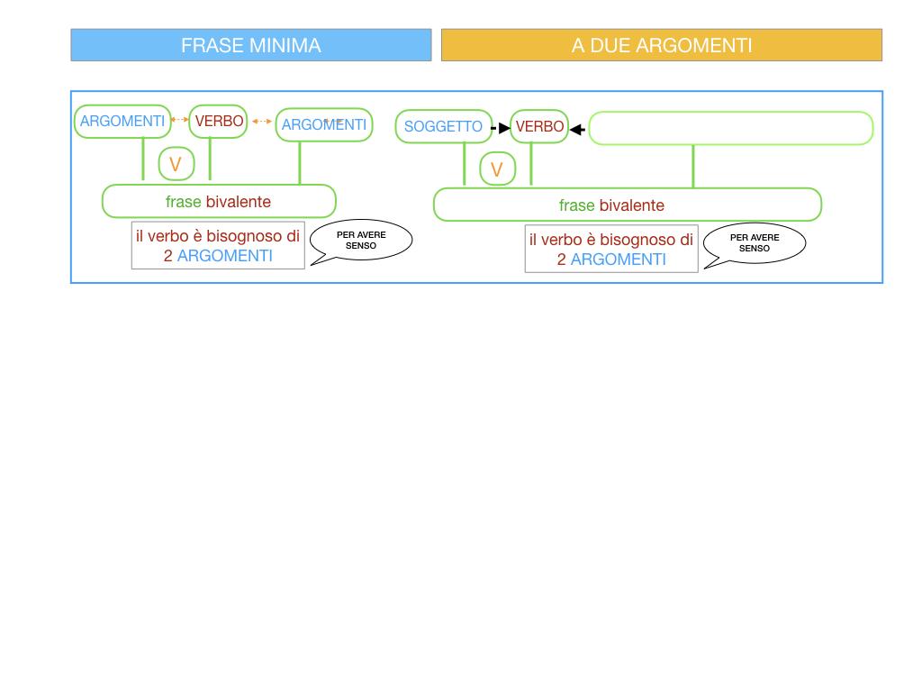 4.1 FRASE MINIMA A DUE ARGOMENTI_COMPLEMENTO OGGETTO E DI TERMINE_SIMULAZIONE.065