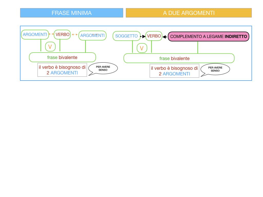 4.1 FRASE MINIMA A DUE ARGOMENTI_COMPLEMENTO OGGETTO E DI TERMINE_SIMULAZIONE.066