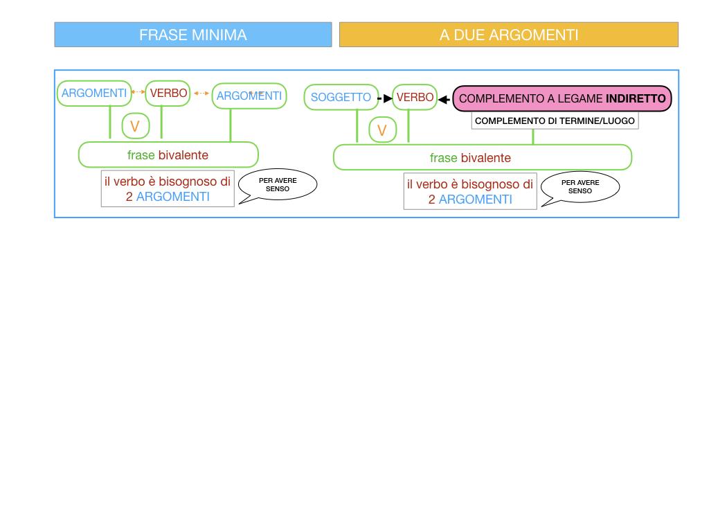 4.1 FRASE MINIMA A DUE ARGOMENTI_COMPLEMENTO OGGETTO E DI TERMINE_SIMULAZIONE.067