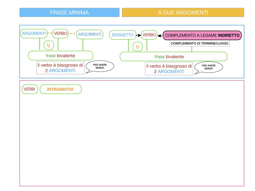 4.1 FRASE MINIMA A DUE ARGOMENTI_COMPLEMENTO OGGETTO E DI TERMINE_SIMULAZIONE.068