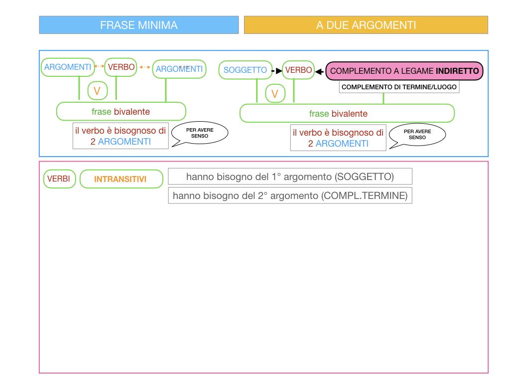4.1 FRASE MINIMA A DUE ARGOMENTI_COMPLEMENTO OGGETTO E DI TERMINE_SIMULAZIONE.070