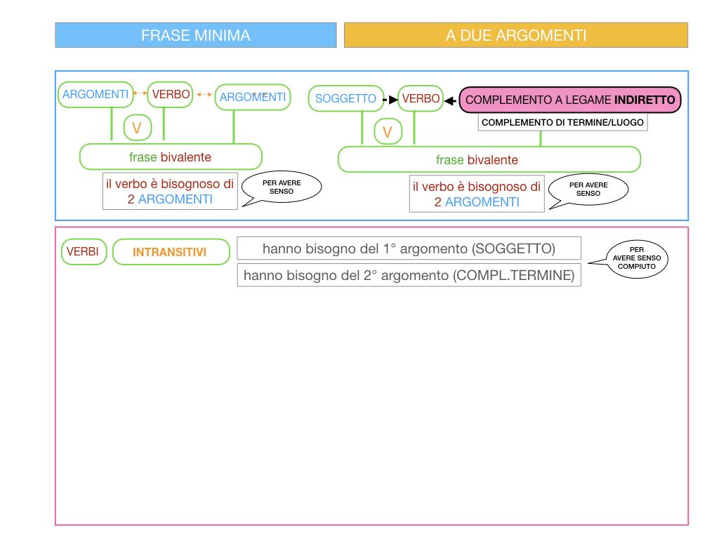 4.1 FRASE MINIMA A DUE ARGOMENTI_COMPLEMENTO OGGETTO E DI TERMINE_SIMULAZIONE.071