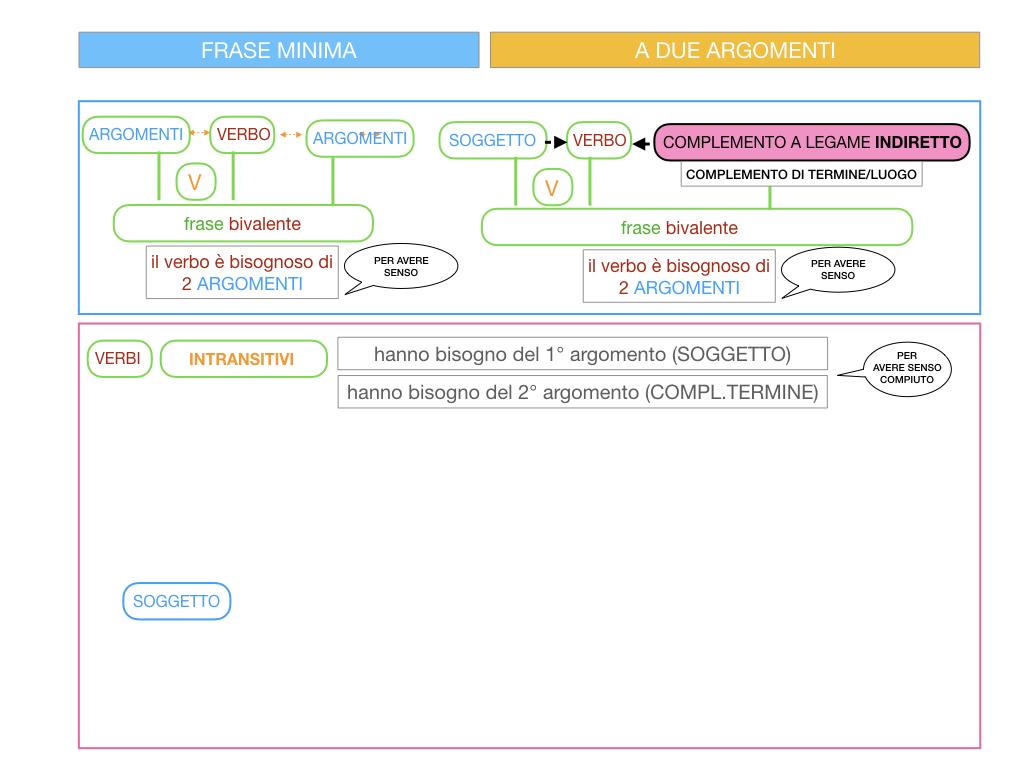 4.1 FRASE MINIMA A DUE ARGOMENTI_COMPLEMENTO OGGETTO E DI TERMINE_SIMULAZIONE.072