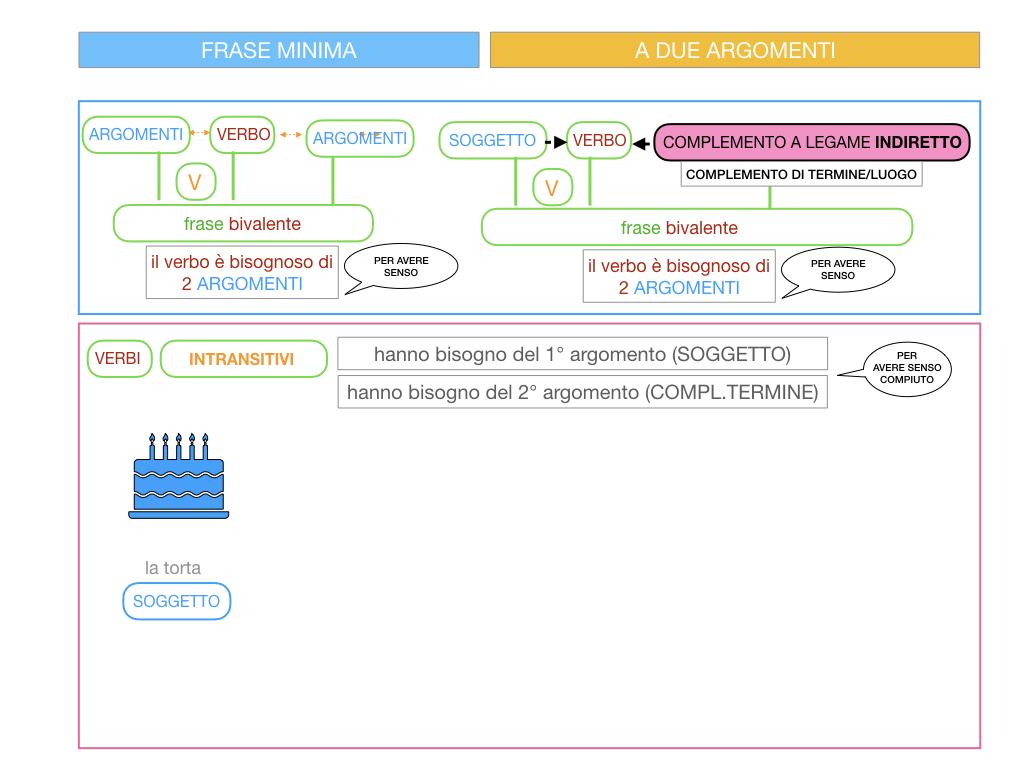 4.1 FRASE MINIMA A DUE ARGOMENTI_COMPLEMENTO OGGETTO E DI TERMINE_SIMULAZIONE.073