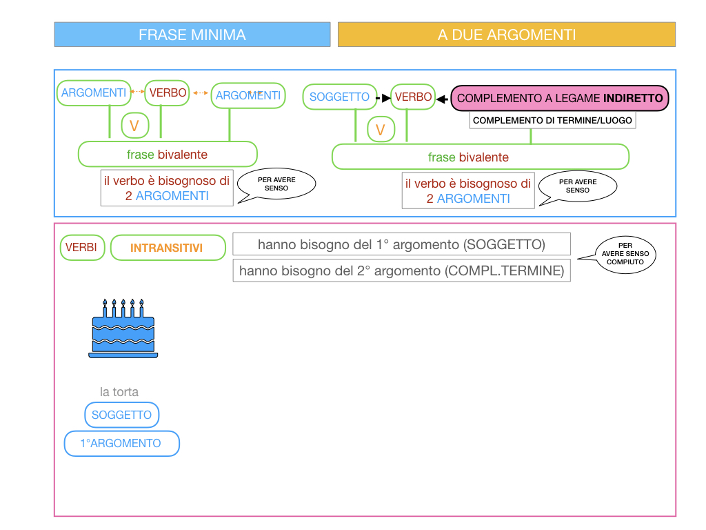 4.1 FRASE MINIMA A DUE ARGOMENTI_COMPLEMENTO OGGETTO E DI TERMINE_SIMULAZIONE.074