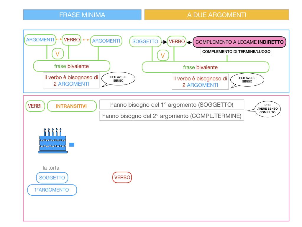 4.1 FRASE MINIMA A DUE ARGOMENTI_COMPLEMENTO OGGETTO E DI TERMINE_SIMULAZIONE.076