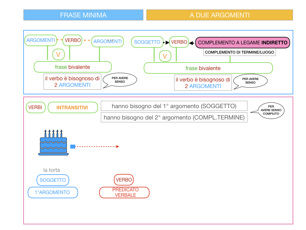 4.1 FRASE MINIMA A DUE ARGOMENTI_COMPLEMENTO OGGETTO E DI TERMINE_SIMULAZIONE.077