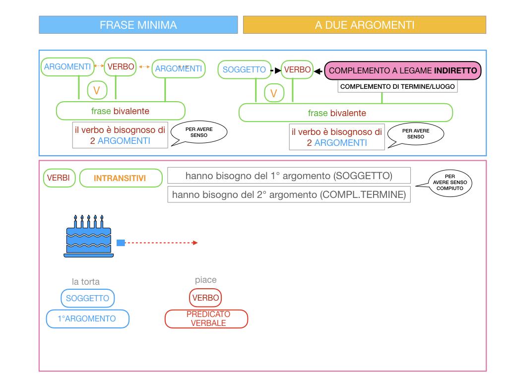 4.1 FRASE MINIMA A DUE ARGOMENTI_COMPLEMENTO OGGETTO E DI TERMINE_SIMULAZIONE.078