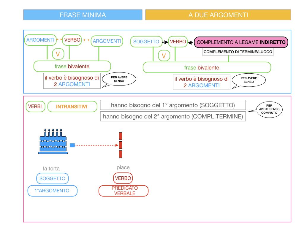 4.1 FRASE MINIMA A DUE ARGOMENTI_COMPLEMENTO OGGETTO E DI TERMINE_SIMULAZIONE.079