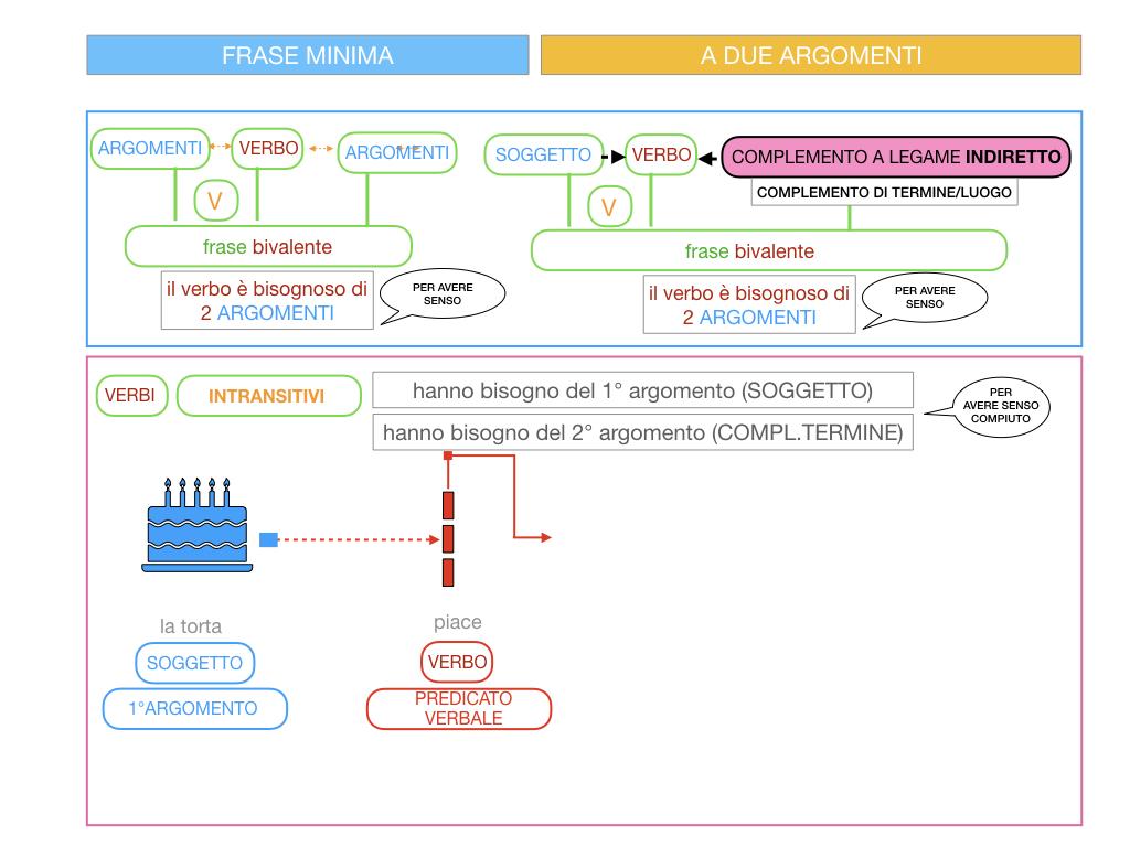 4.1 FRASE MINIMA A DUE ARGOMENTI_COMPLEMENTO OGGETTO E DI TERMINE_SIMULAZIONE.080