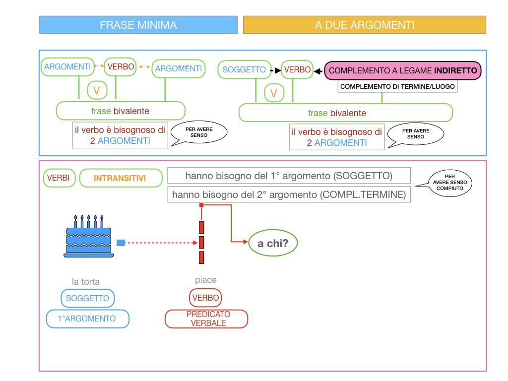 4.1 FRASE MINIMA A DUE ARGOMENTI_COMPLEMENTO OGGETTO E DI TERMINE_SIMULAZIONE.081