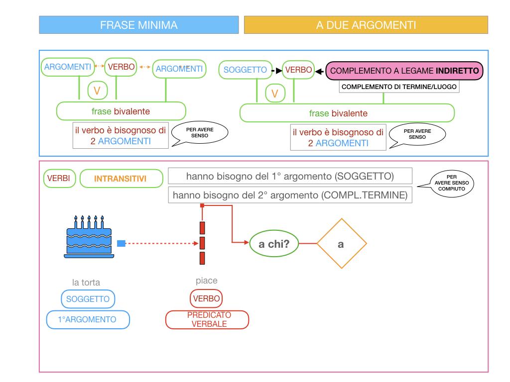 4.1 FRASE MINIMA A DUE ARGOMENTI_COMPLEMENTO OGGETTO E DI TERMINE_SIMULAZIONE.082