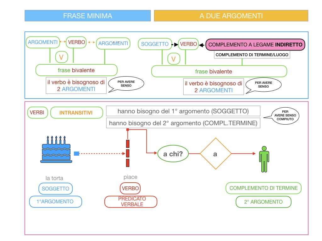 4.1 FRASE MINIMA A DUE ARGOMENTI_COMPLEMENTO OGGETTO E DI TERMINE_SIMULAZIONE.084