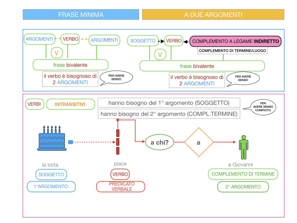 4.1 FRASE MINIMA A DUE ARGOMENTI_COMPLEMENTO OGGETTO E DI TERMINE_SIMULAZIONE.085