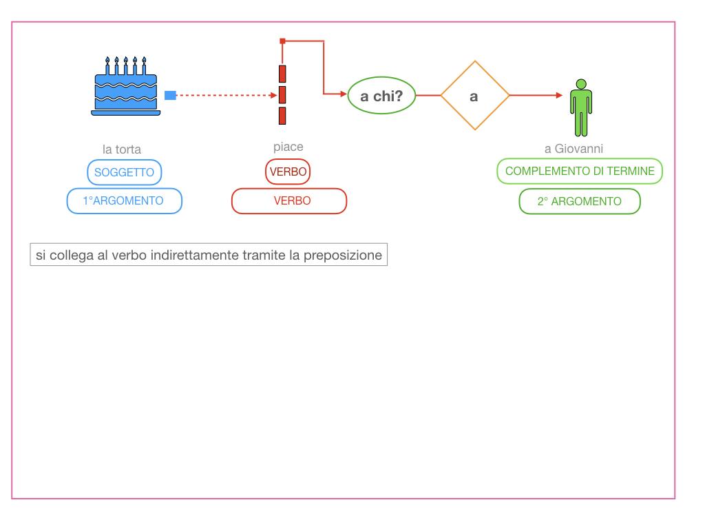 4.1 FRASE MINIMA A DUE ARGOMENTI_COMPLEMENTO OGGETTO E DI TERMINE_SIMULAZIONE.095
