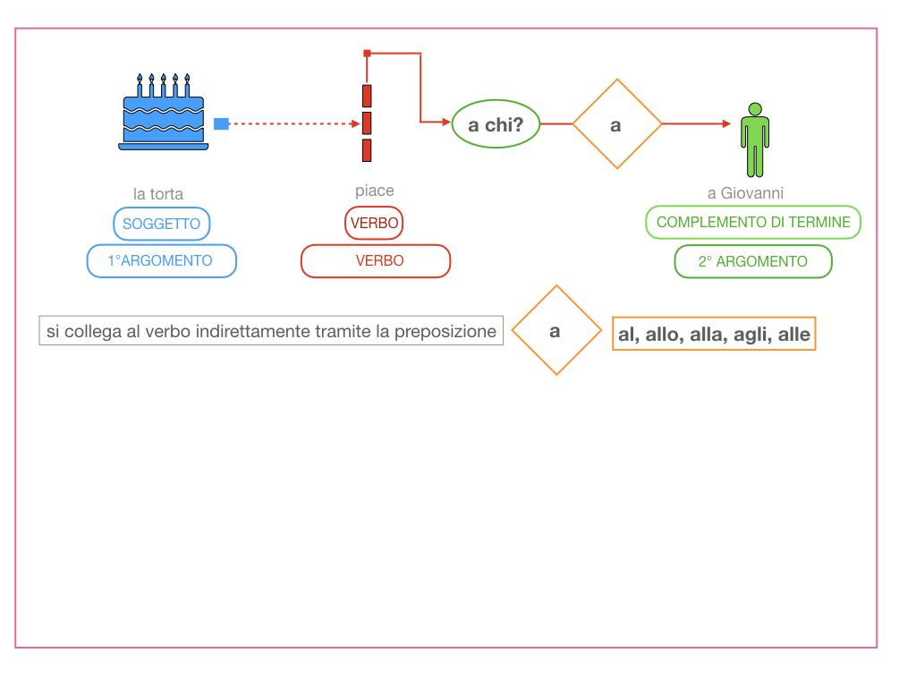 4.1 FRASE MINIMA A DUE ARGOMENTI_COMPLEMENTO OGGETTO E DI TERMINE_SIMULAZIONE.096