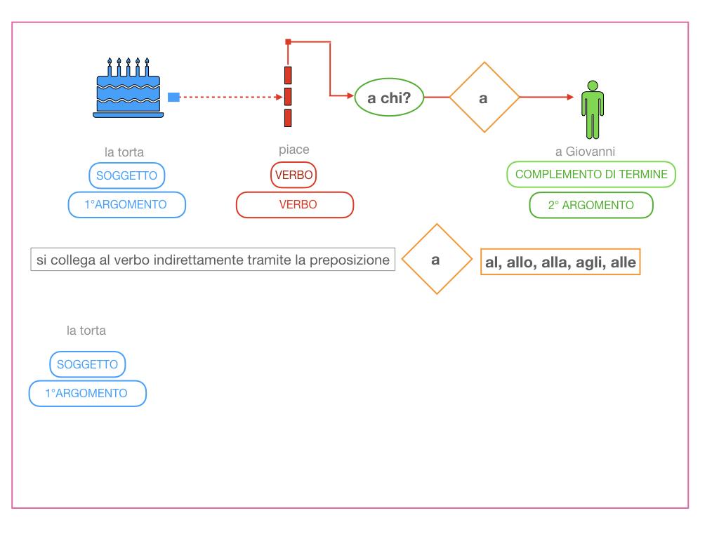 4.1 FRASE MINIMA A DUE ARGOMENTI_COMPLEMENTO OGGETTO E DI TERMINE_SIMULAZIONE.097