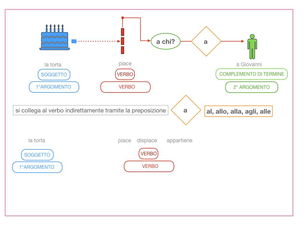 4.1 FRASE MINIMA A DUE ARGOMENTI_COMPLEMENTO OGGETTO E DI TERMINE_SIMULAZIONE.098