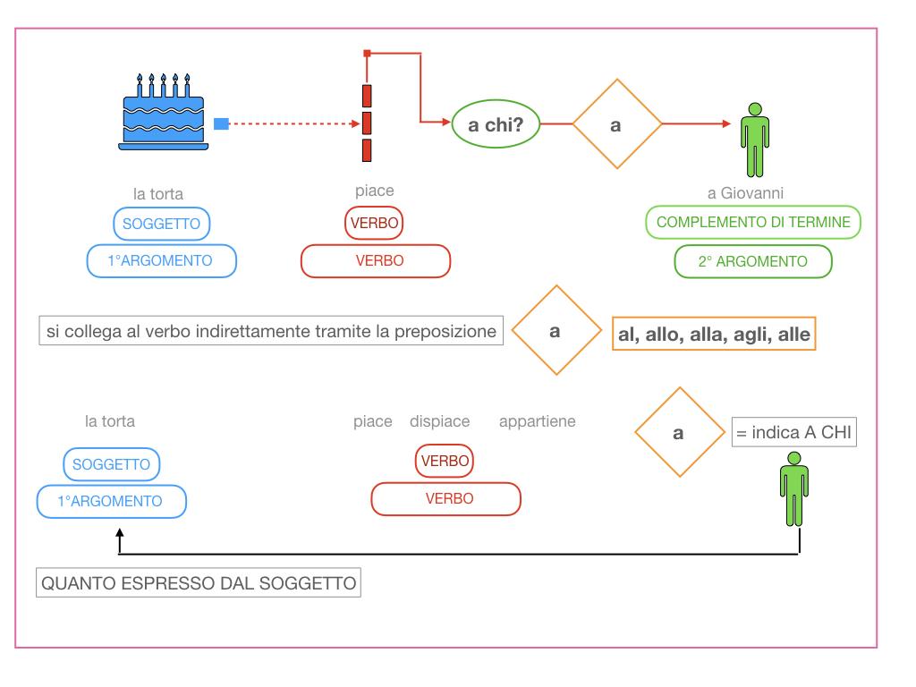 4.1 FRASE MINIMA A DUE ARGOMENTI_COMPLEMENTO OGGETTO E DI TERMINE_SIMULAZIONE.099