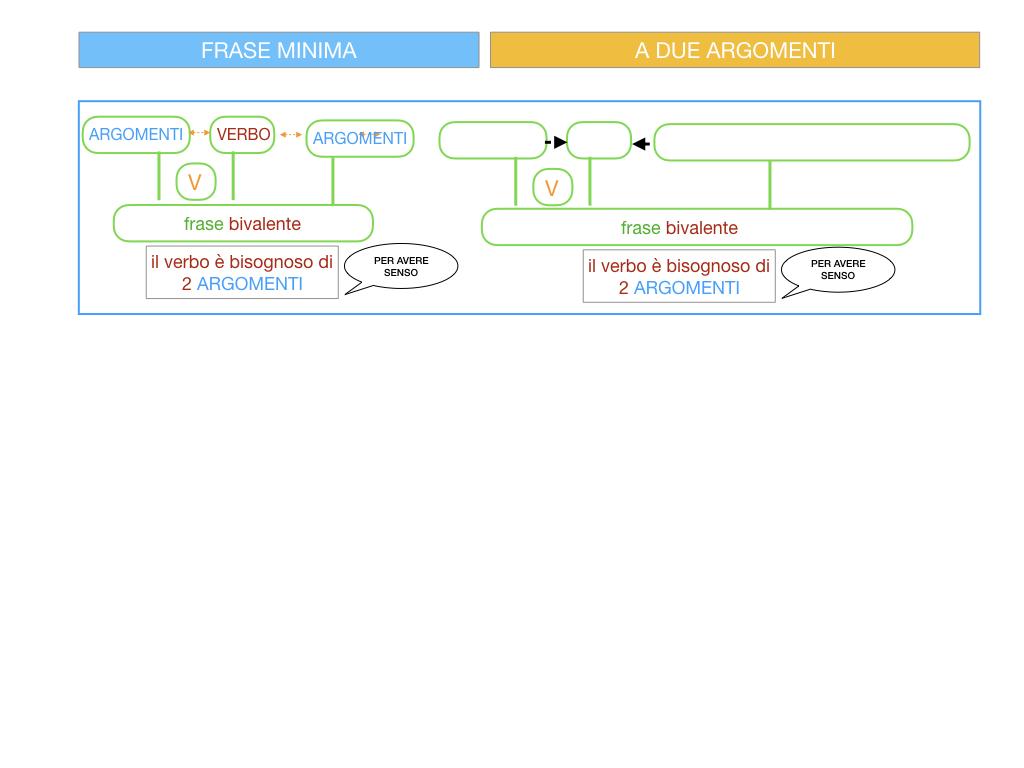 4.2 FRASE MINIMA A DUE ARGOMENTI_COMPLEMENTO DI LUOGO_SIMULAZIONE.004