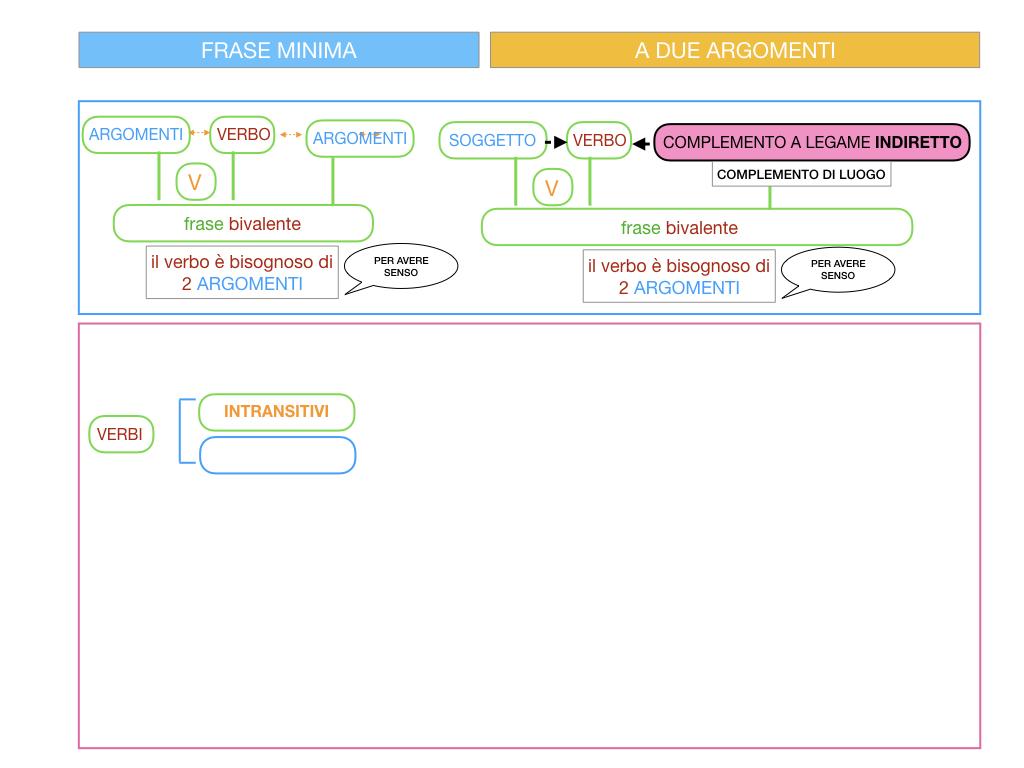 4.2 FRASE MINIMA A DUE ARGOMENTI_COMPLEMENTO DI LUOGO_SIMULAZIONE.008