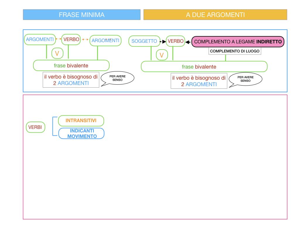 4.2 FRASE MINIMA A DUE ARGOMENTI_COMPLEMENTO DI LUOGO_SIMULAZIONE.009