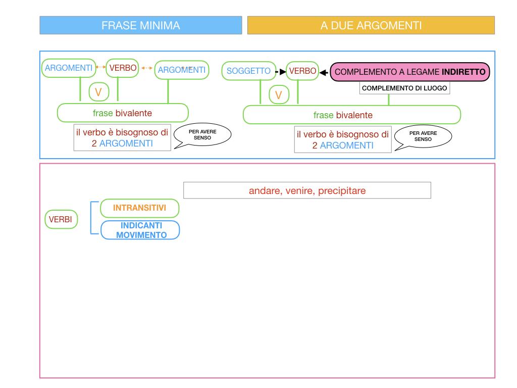 4.2 FRASE MINIMA A DUE ARGOMENTI_COMPLEMENTO DI LUOGO_SIMULAZIONE.010