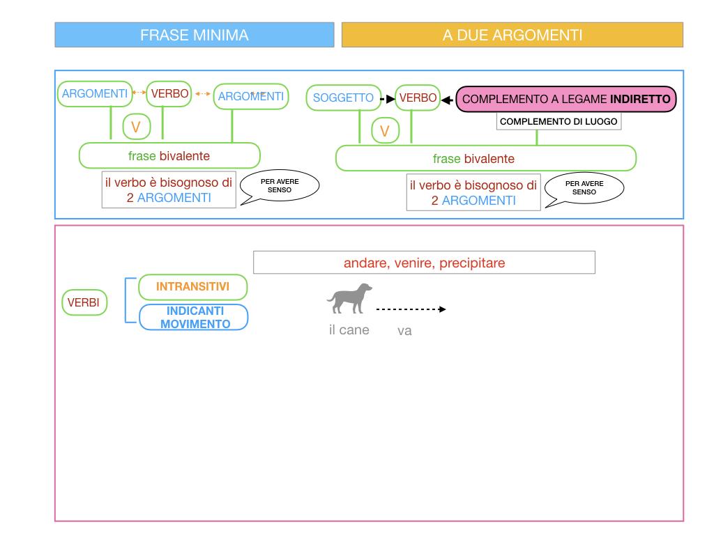 4.2 FRASE MINIMA A DUE ARGOMENTI_COMPLEMENTO DI LUOGO_SIMULAZIONE.012