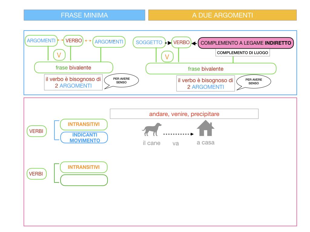 4.2 FRASE MINIMA A DUE ARGOMENTI_COMPLEMENTO DI LUOGO_SIMULAZIONE.014