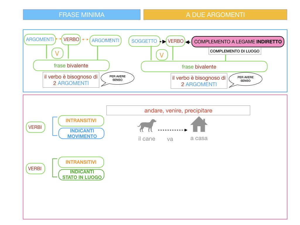 4.2 FRASE MINIMA A DUE ARGOMENTI_COMPLEMENTO DI LUOGO_SIMULAZIONE.015