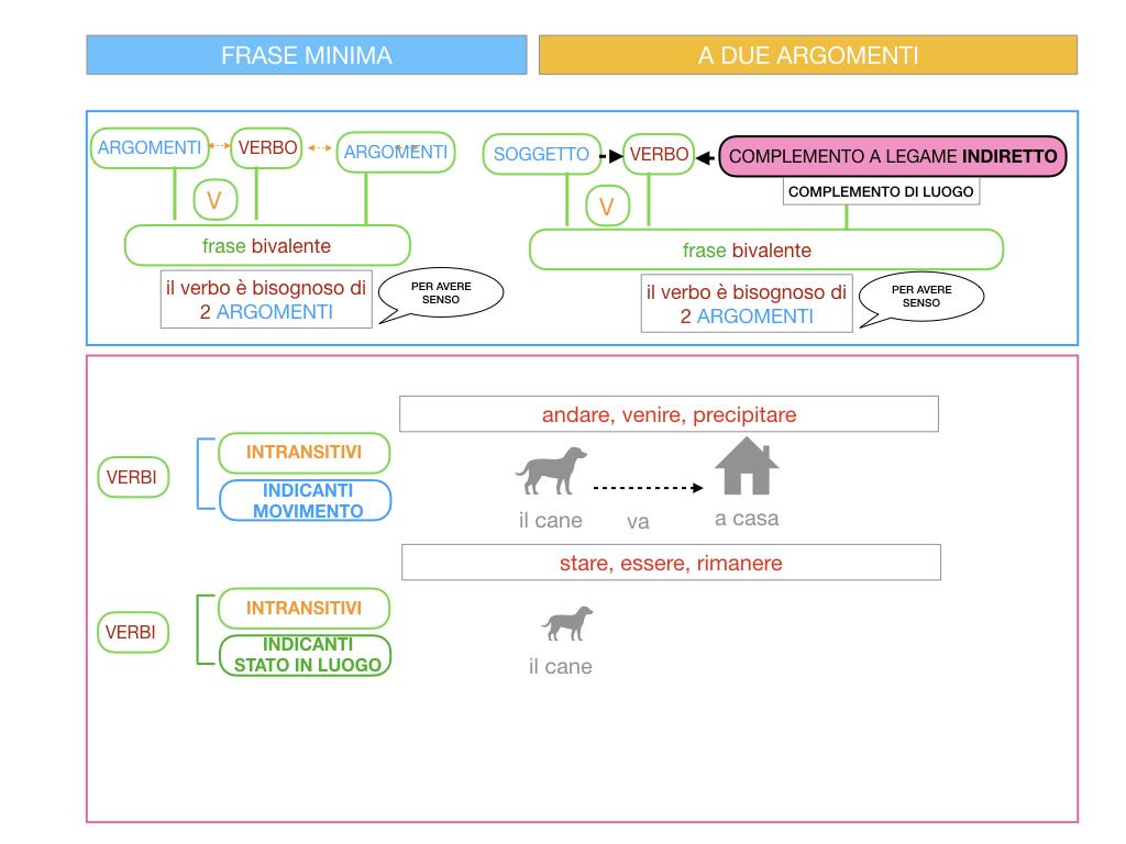 4.2 FRASE MINIMA A DUE ARGOMENTI_COMPLEMENTO DI LUOGO_SIMULAZIONE.017