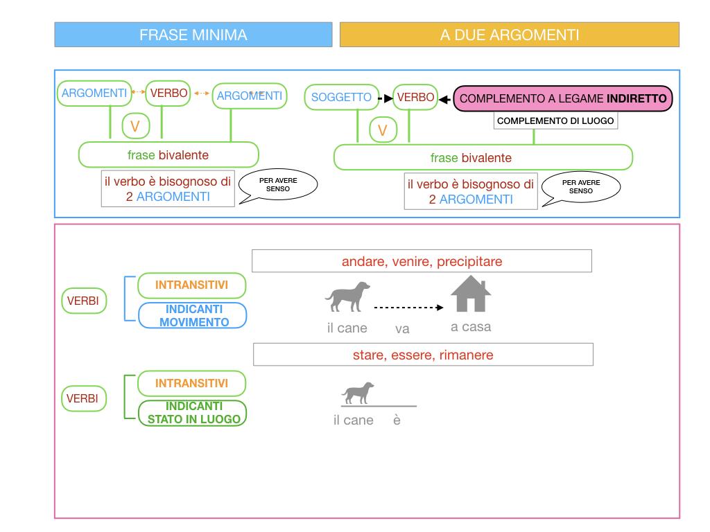 4.2 FRASE MINIMA A DUE ARGOMENTI_COMPLEMENTO DI LUOGO_SIMULAZIONE.018
