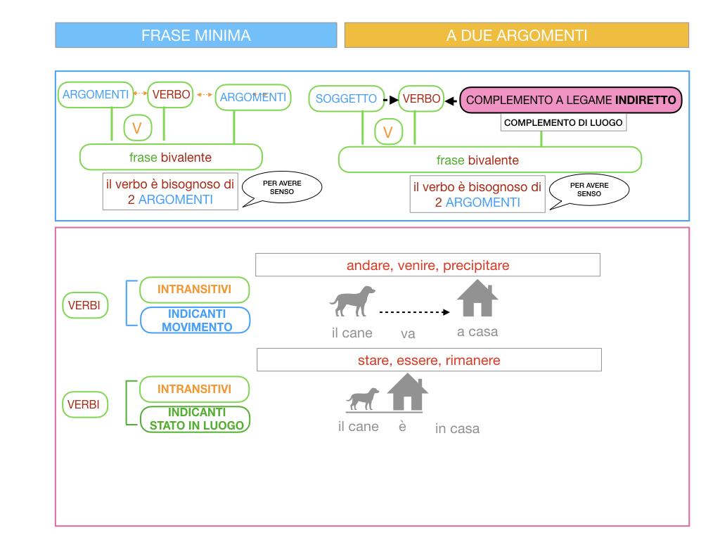 4.2 FRASE MINIMA A DUE ARGOMENTI_COMPLEMENTO DI LUOGO_SIMULAZIONE.019