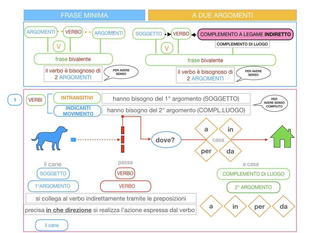 4.2 FRASE MINIMA A DUE ARGOMENTI_COMPLEMENTO DI LUOGO_SIMULAZIONE.048